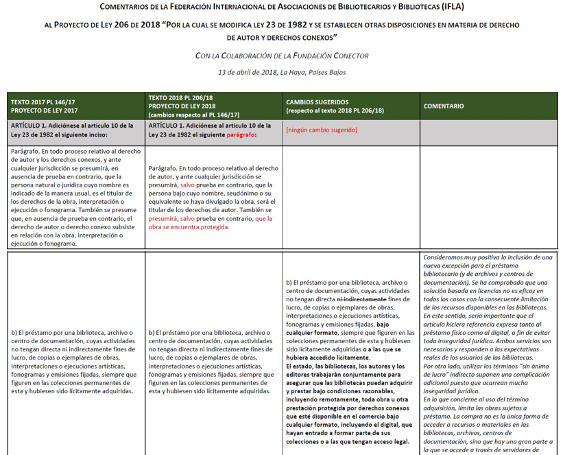 #BibliotecariosAlSenado referenciado en el Boletín Copyright and other Legal Matters (CLM) Advisory Committee de IFLA