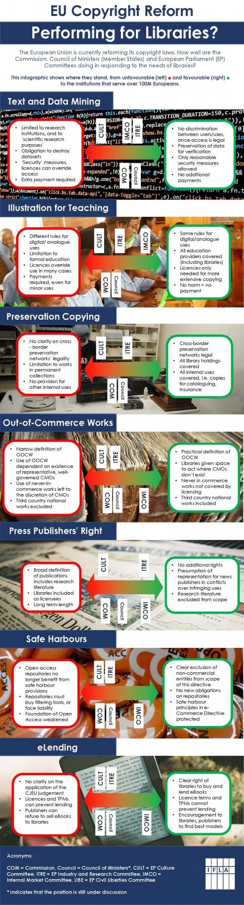EU-Copyright Reform Infographic