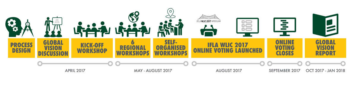 IFLA Global Vision roadmap