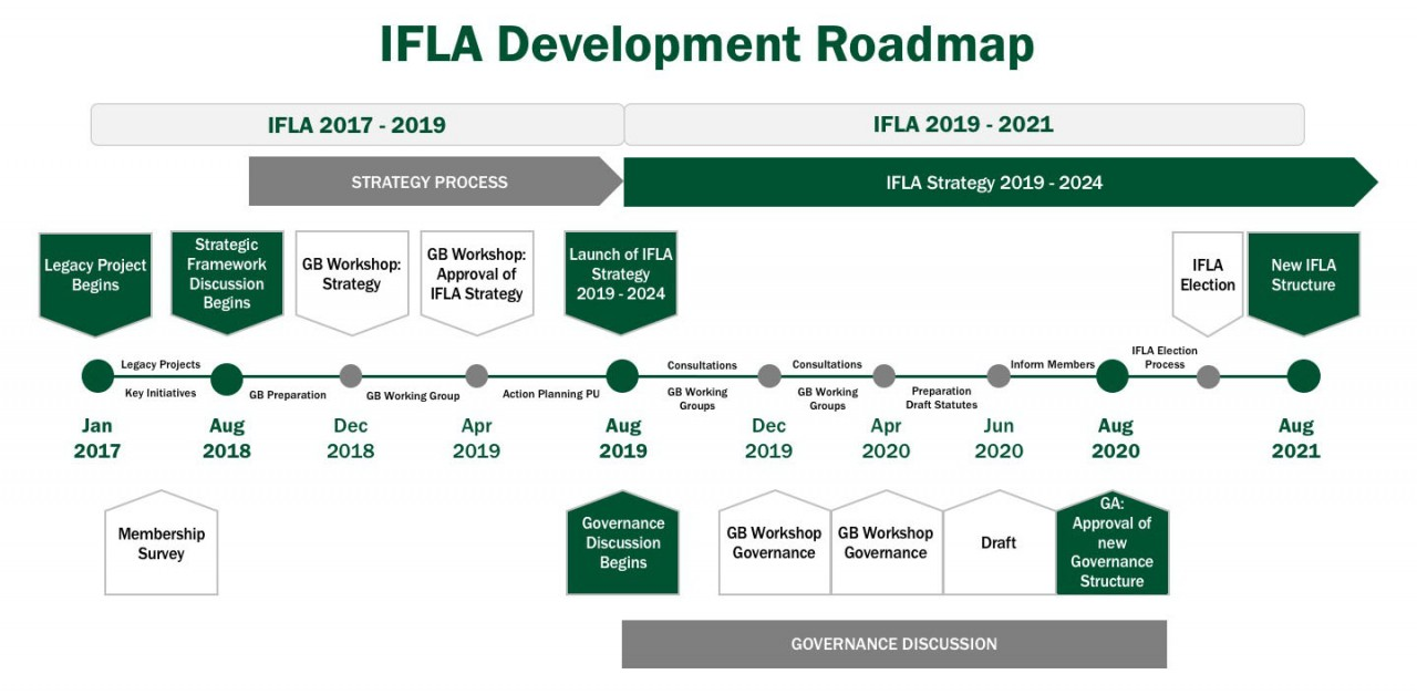 IFLA Development Roadmap 2017-2024