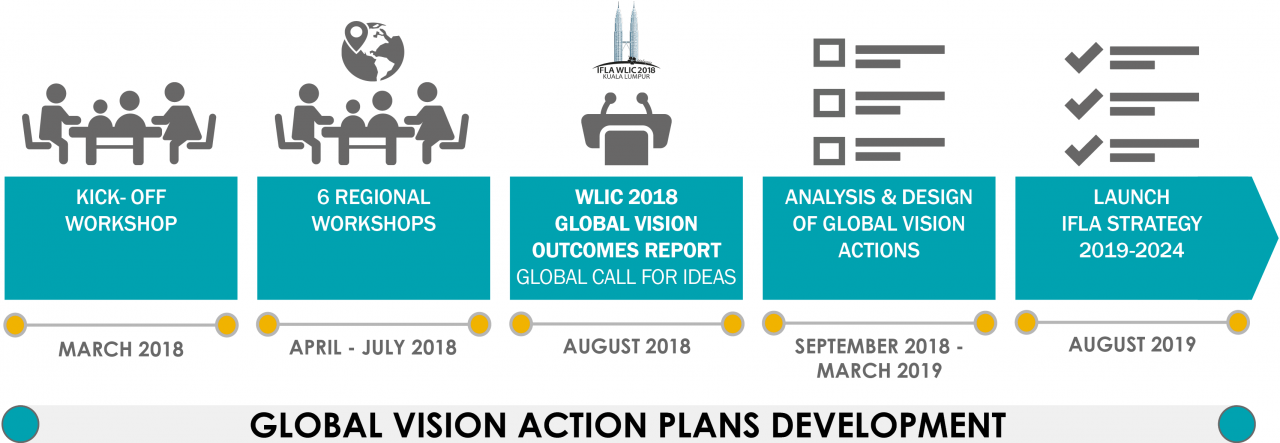 Global Vision Roadmap