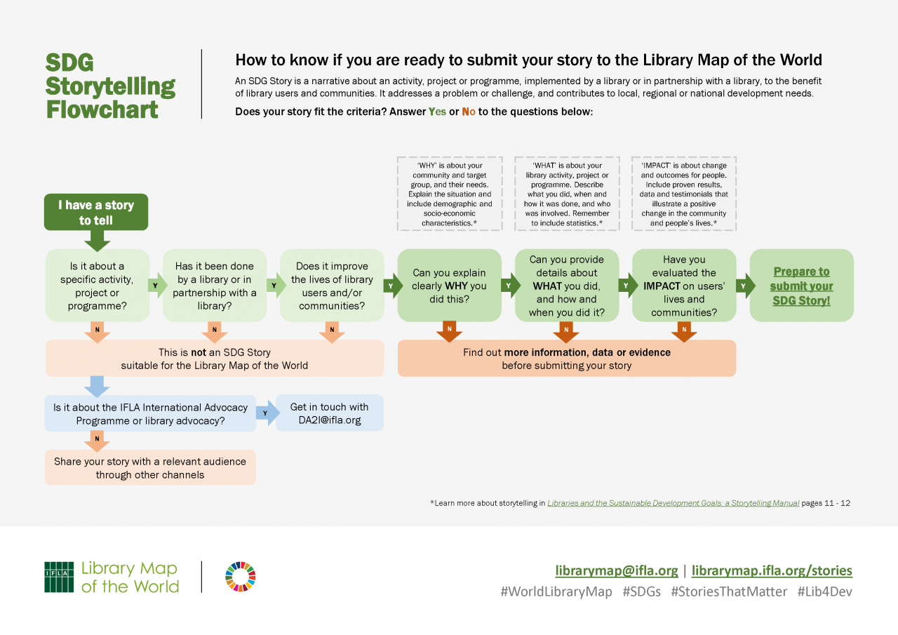 SDG Storytelling Flowchart: How to know if you are ready to submit your story to the Library Map of the World