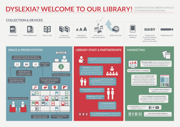 IFLA Guidelines for Library Services to Persons with Dyslexia